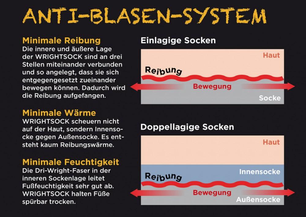 Anit-Blasen-System